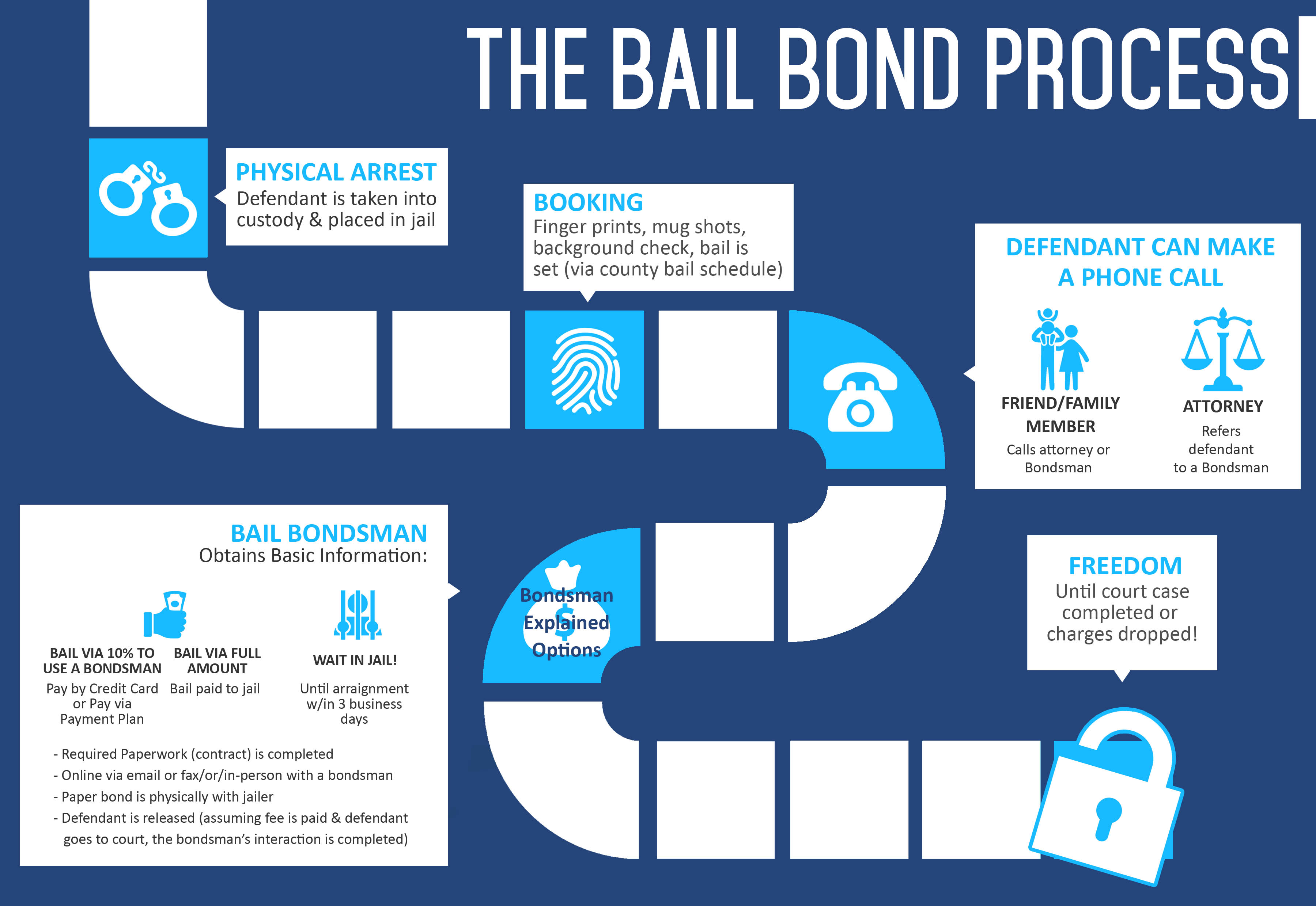 How the bail bonds process works